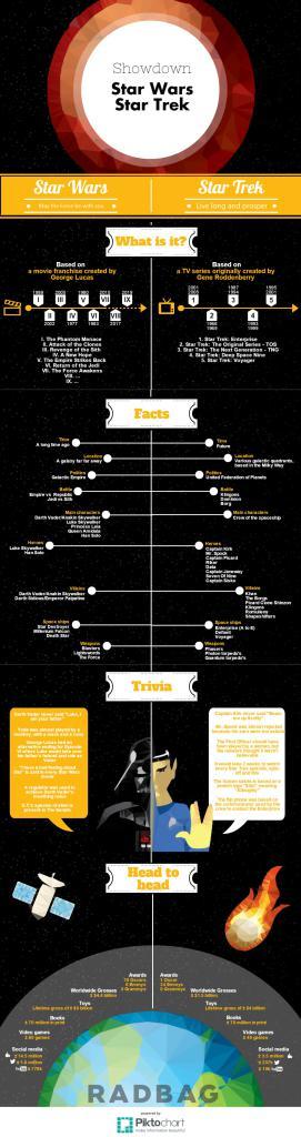 Star Strek Star Wars infographic