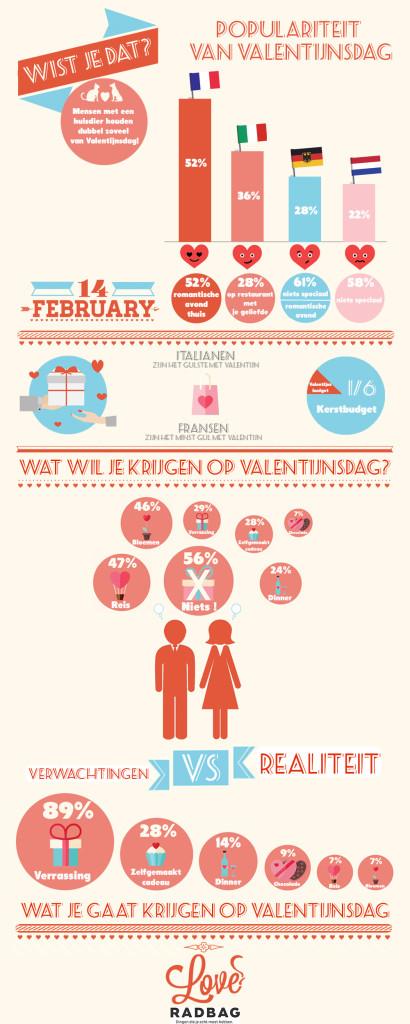 Infographic Valentijn
